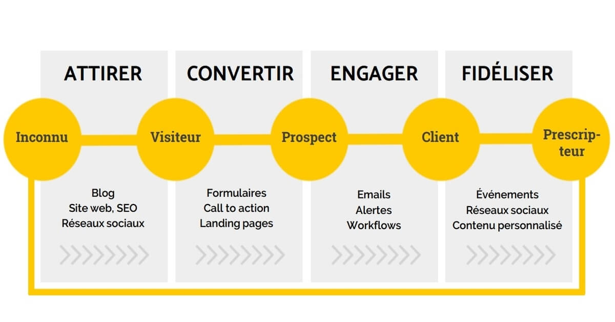 trouver des clients sur internet avec le inbound marketing